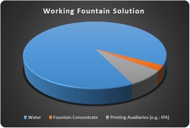 working-fountain-solution : water, fountain concentrate and IPA